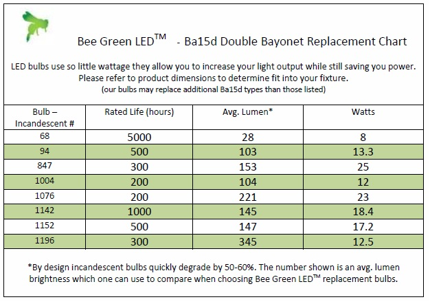 ba15d LED Bulb Replacement Guidelines