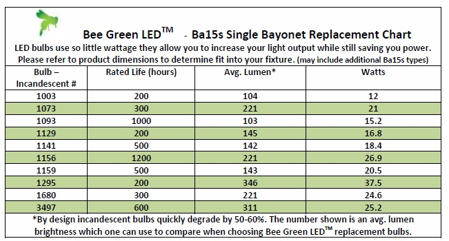 Ba15s LED Bulb Replacement Guidelines